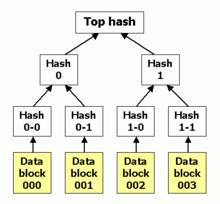 Hash_tree