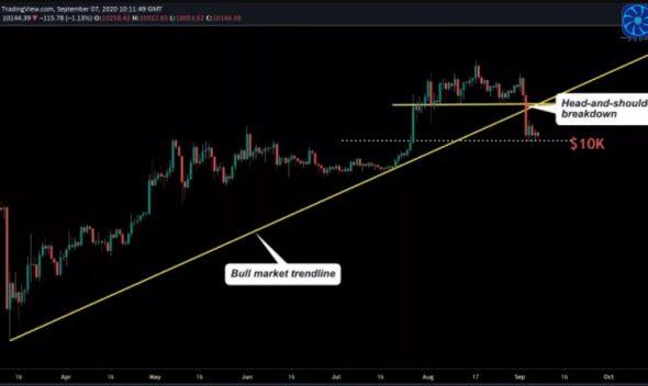 $ 10k was the price floor of Bitcoin