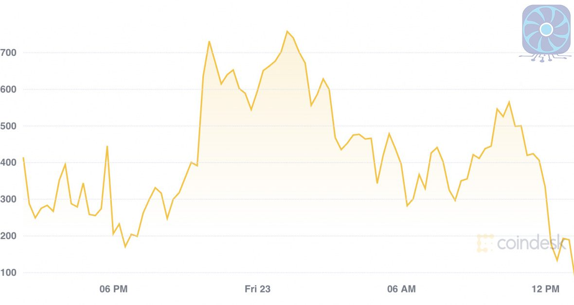 Market Wrap Bitcoin Analysts Expect a Short-Squeeze